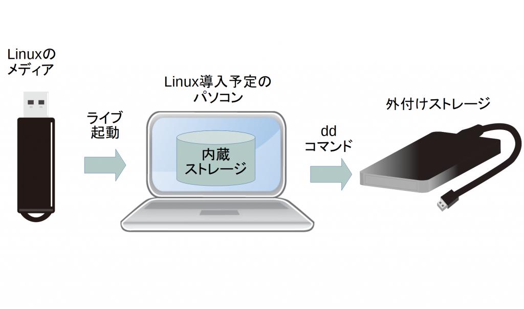 ネット を 介し て パソコン に 侵入 する ウイルス 英語 の 正しい つづり は どれ